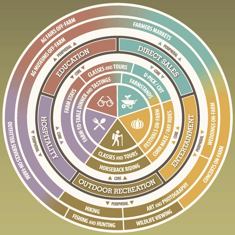 Agritourism Proposed Framework image